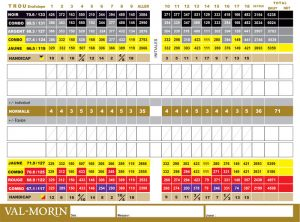 Carte de pointage - Club de golf Val-Morin